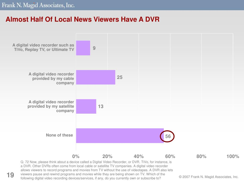 Almost Half Of Local News Viewers Have A DVR