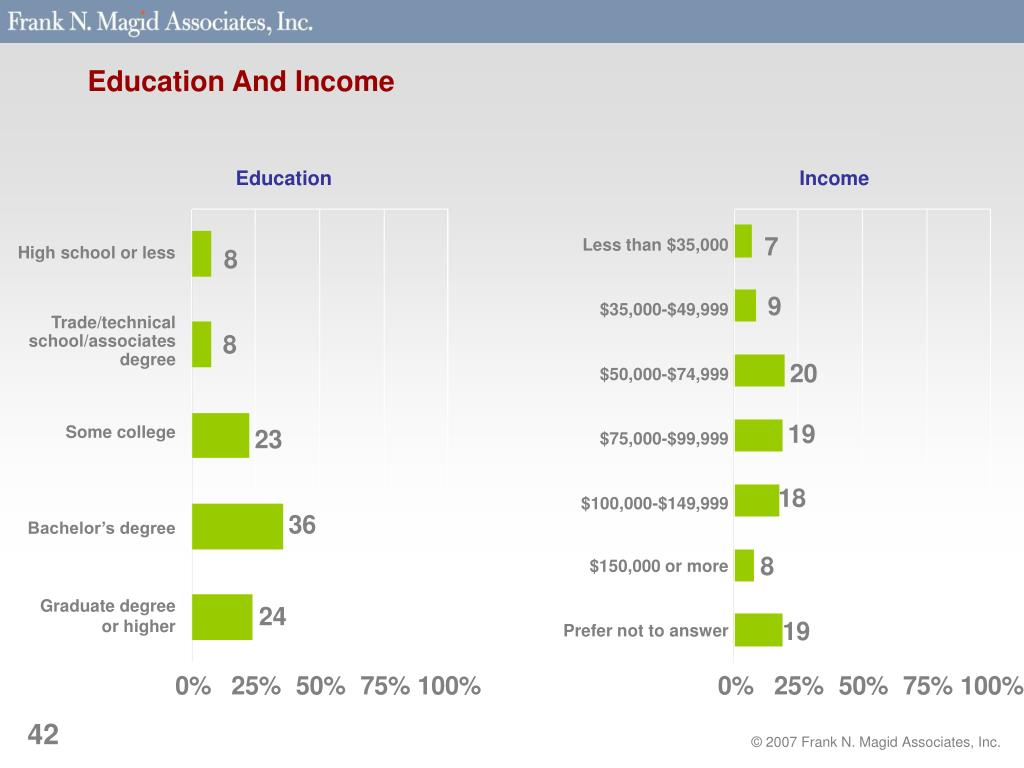 Education And Income