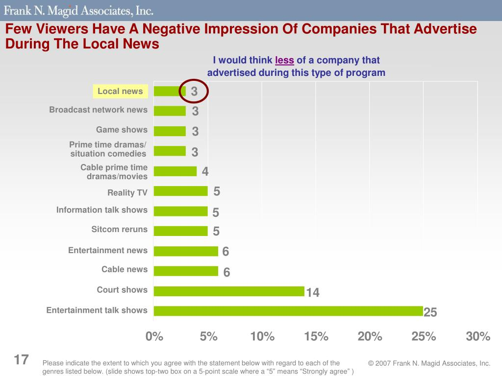 Few Viewers Have A Negative Impression Of Companies That Advertise During The Local News