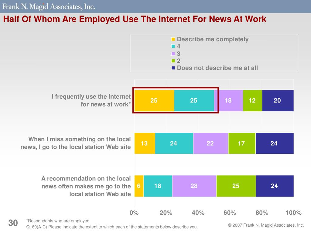 Half Of Whom Are Employed Use The Internet For News At Work