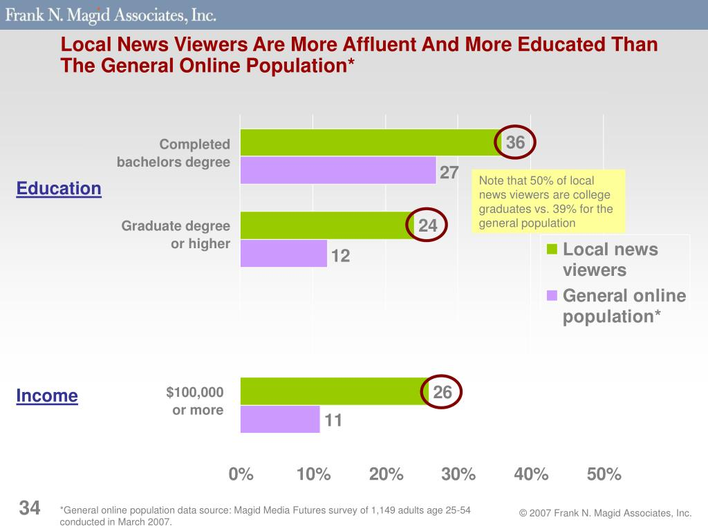 Local News Viewers Are More Affluent And More Educated Than The General Online Population*