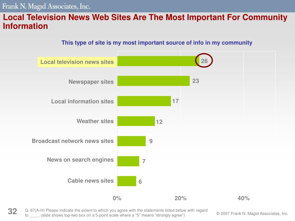 Local Television News Web Sites Are The Most Important For Community Information