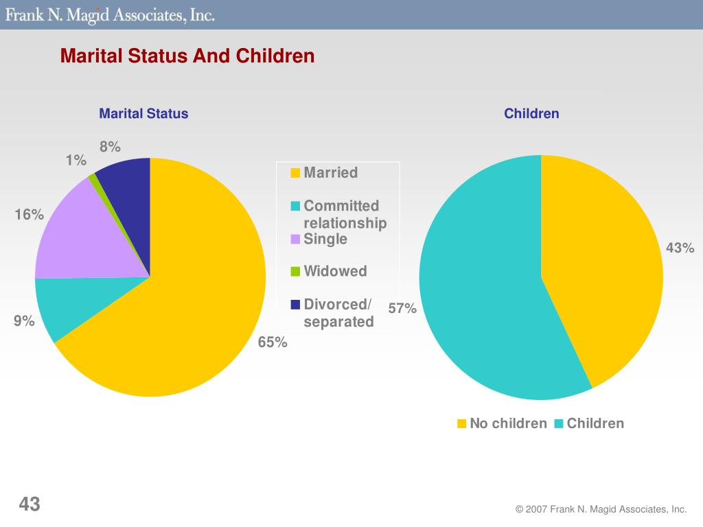 Marital Status And Children