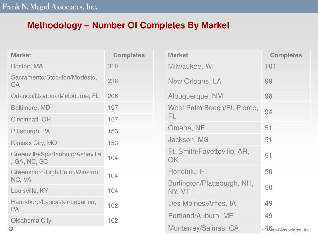 Methodology – Number Of Completes By Market