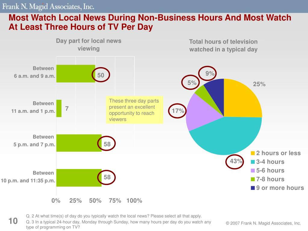 Most Watch Local News During Non-Business Hours And Most Watch At Least Three Hours of TV Per Day