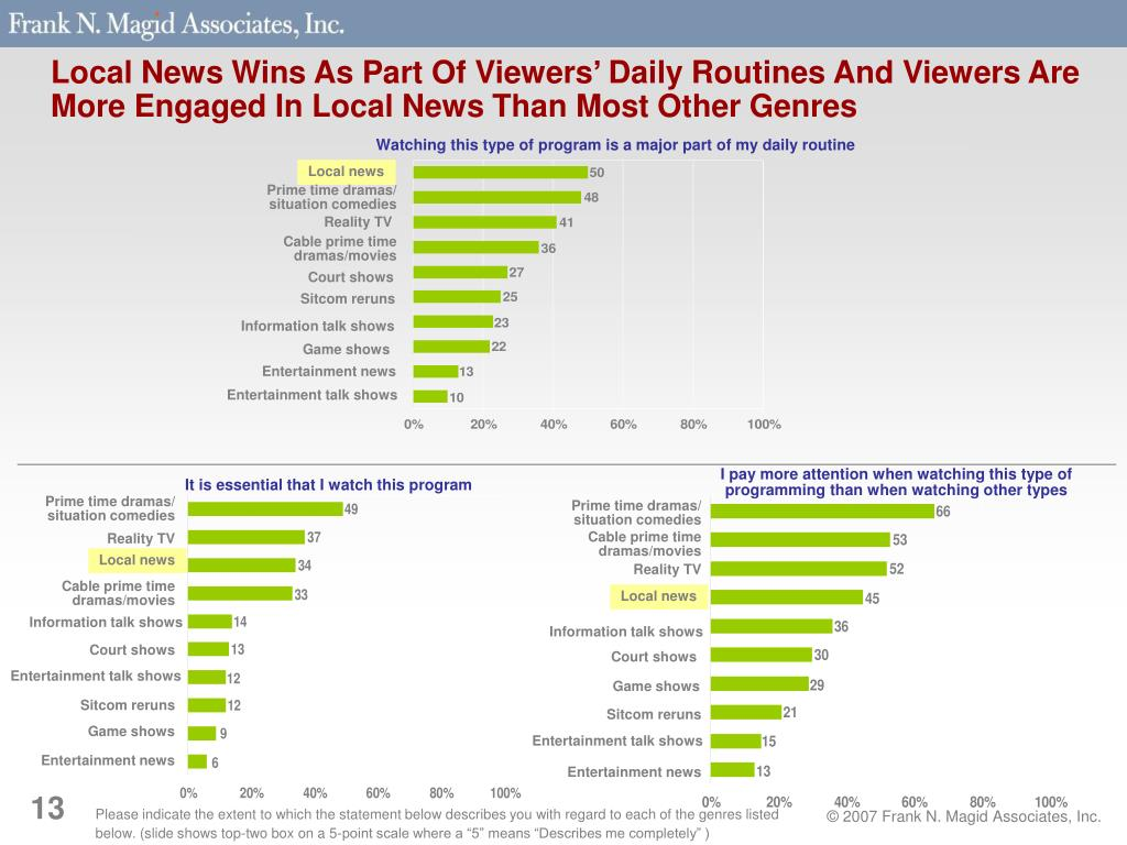 Local News Wins As Part Of Viewers' Daily Routines And Viewers Are More Engaged In Local News Than Most Other Genres