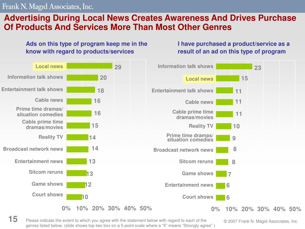 Advertising During Local News Creates Awareness And Drives Purchase Of Products And Services More Than Most Other Genres