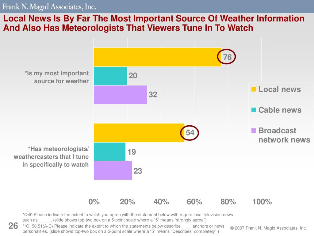 Local News Is By Far The Most Important Source Of Weather Information And Also Has Meteorologists That Viewers Tune In To Watch
