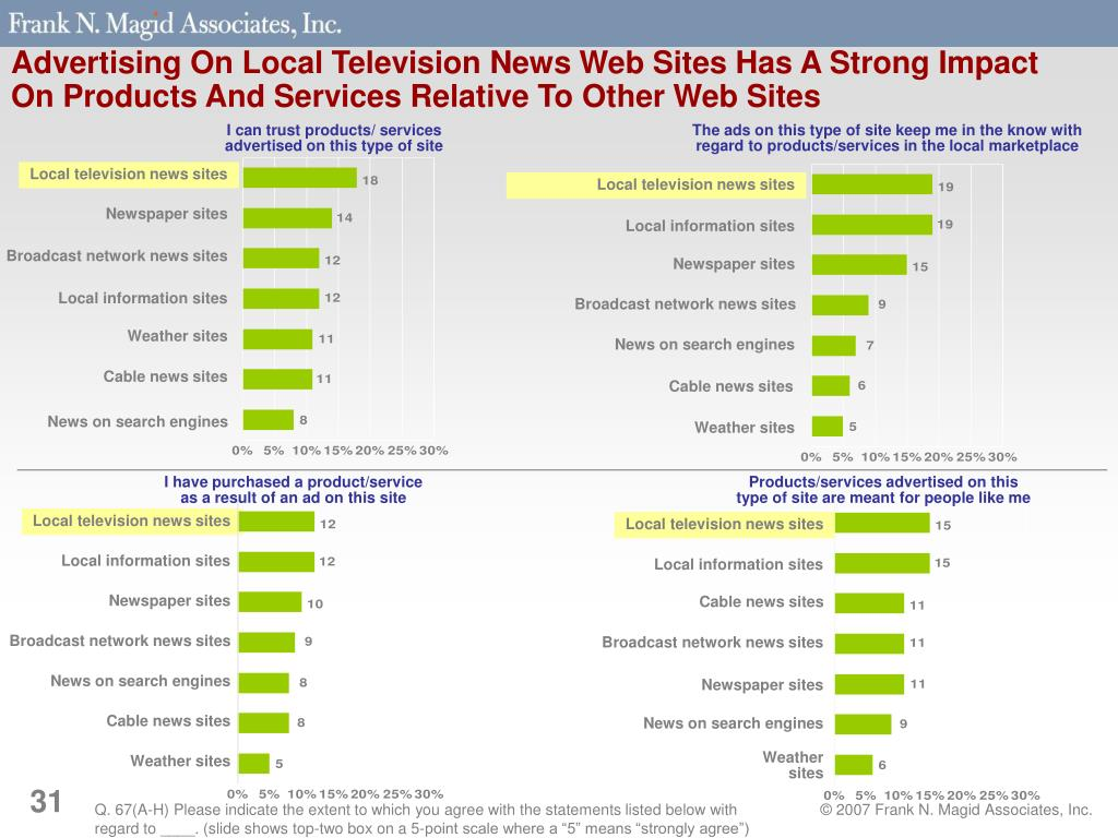 Local television news sites