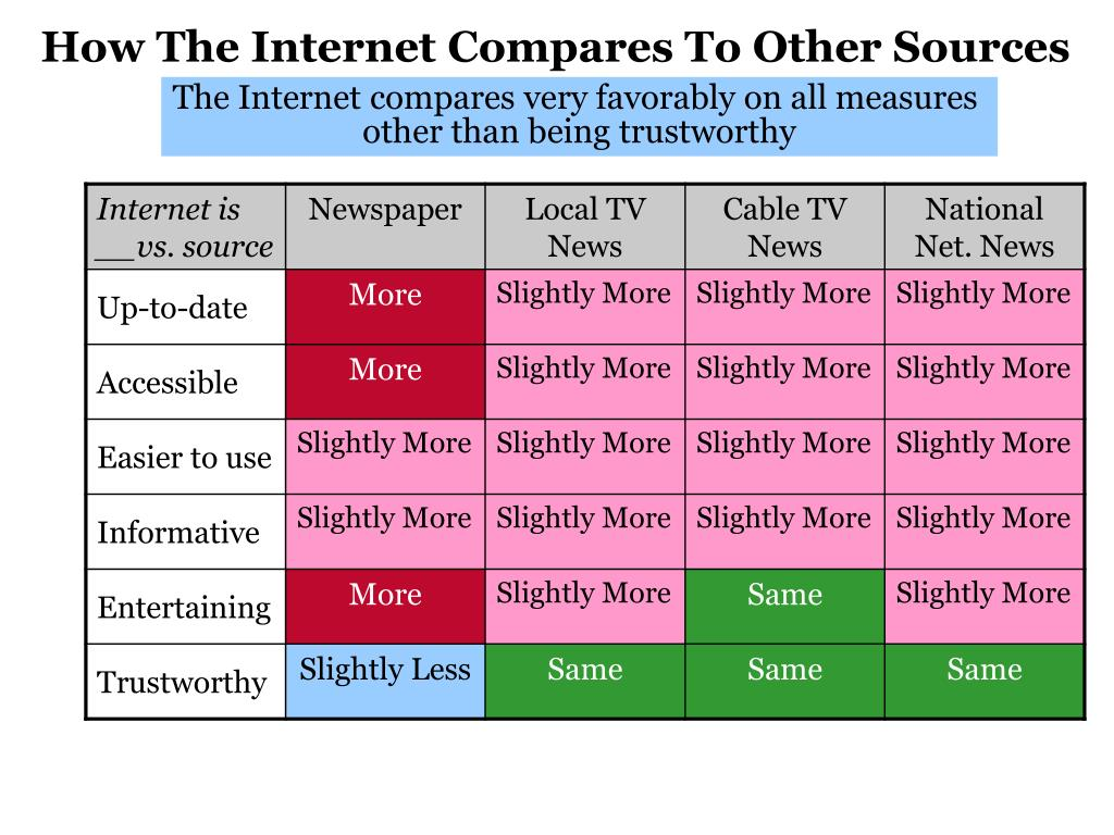 How The Internet Compares To Other Sources