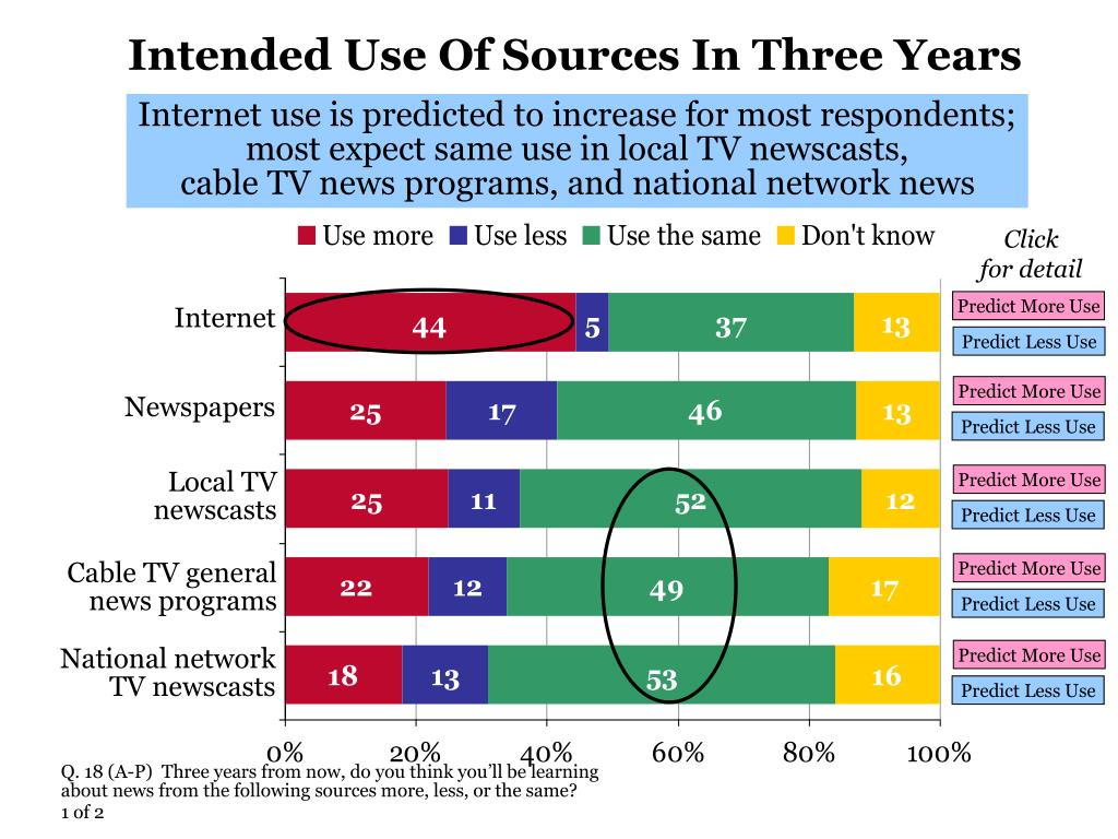 Intended Use Of Sources In Three Years