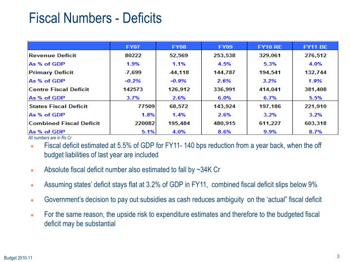 Fiscal numbers deficits