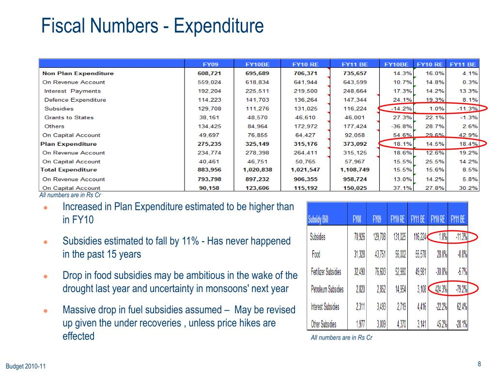 Fiscal Numbers - Expenditure