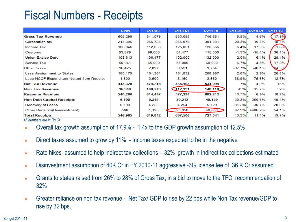 Fiscal Numbers - Receipts