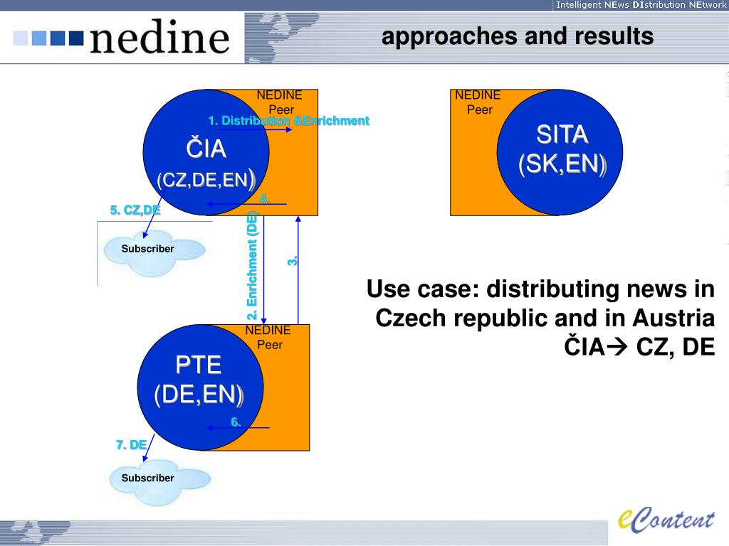 Use case: distributing news in Czech republic and in Austria