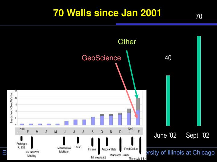 70 Walls since Jan 2001