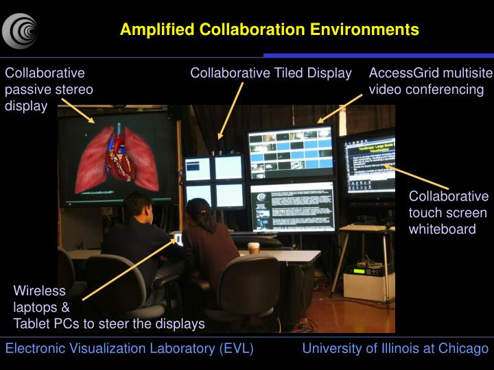 Amplified Collaboration Environments
