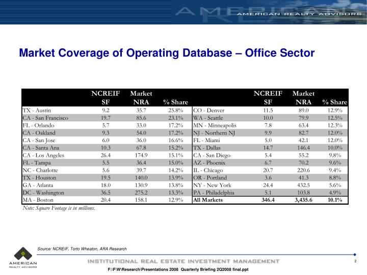 Market coverage of operating database office sector