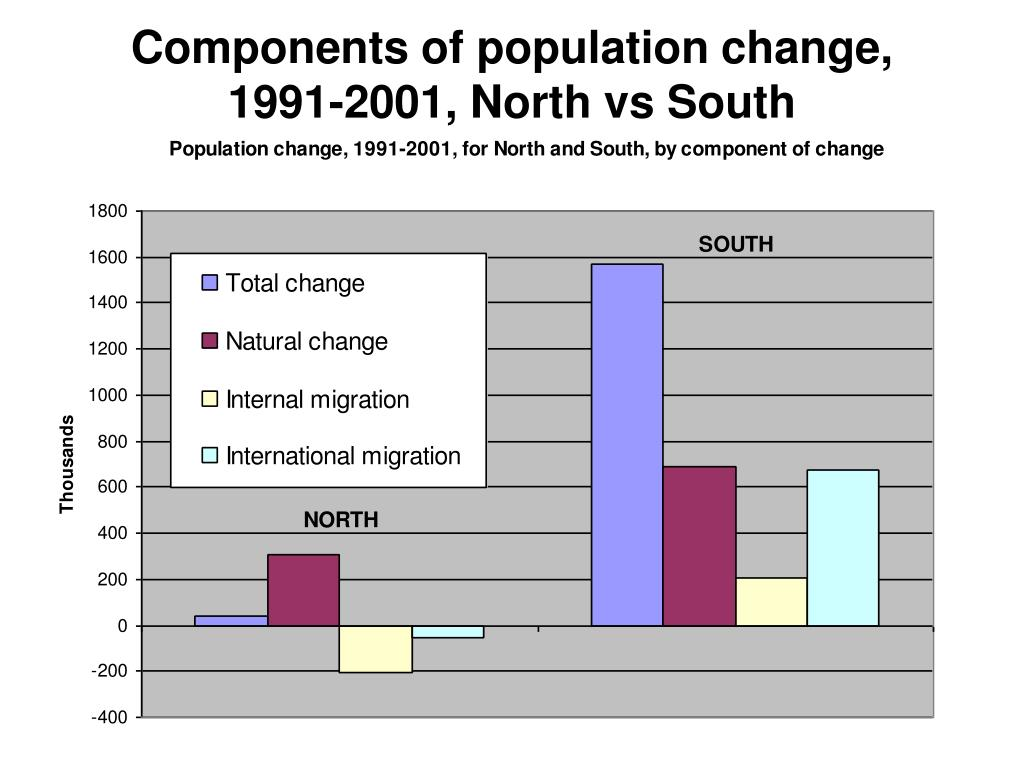 Components of population change, 1991-2001, North vs South
