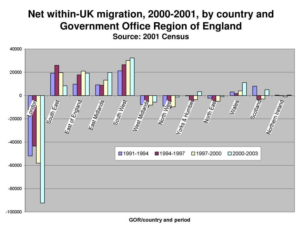 Net within-UK migration, 2000-2001, by country and Government Office Region of England