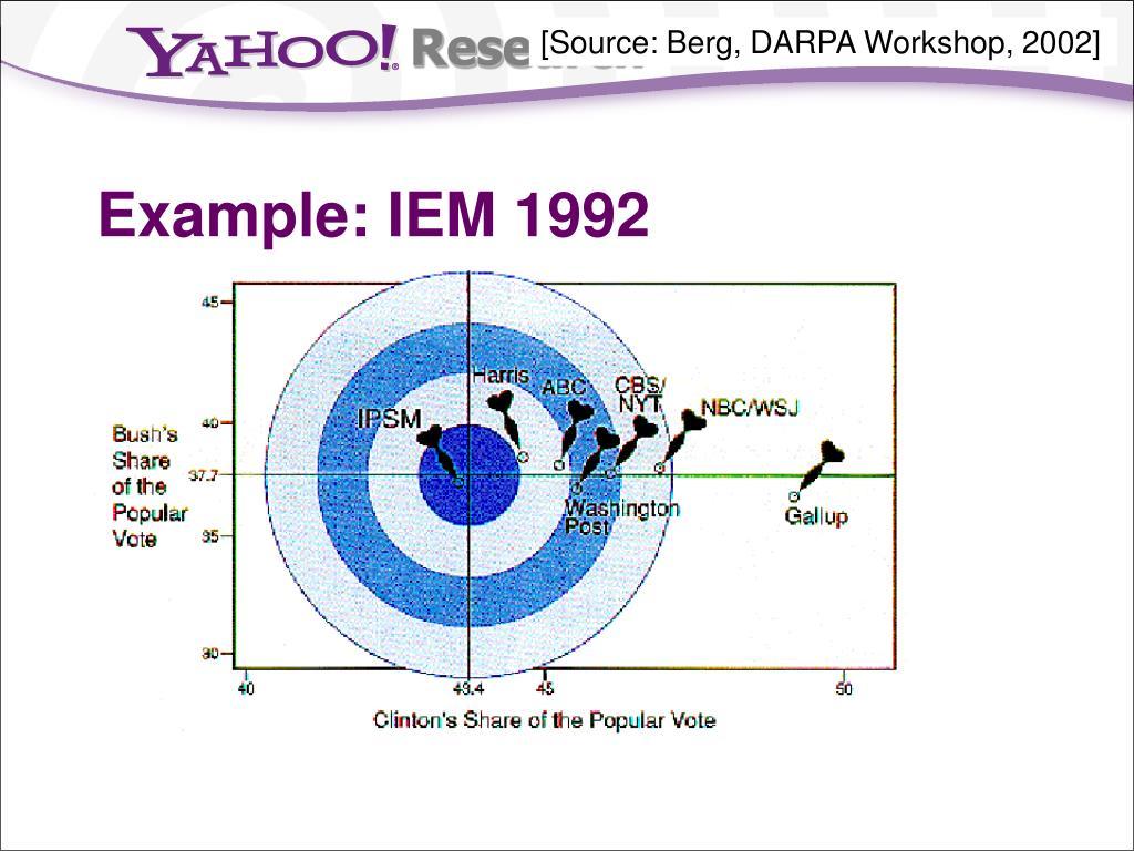 [Source: Berg, DARPA Workshop, 2002]