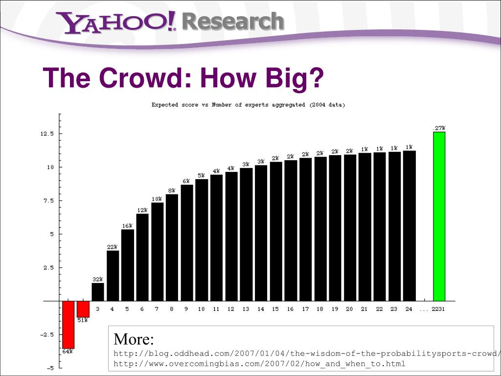 The Crowd: How Big?