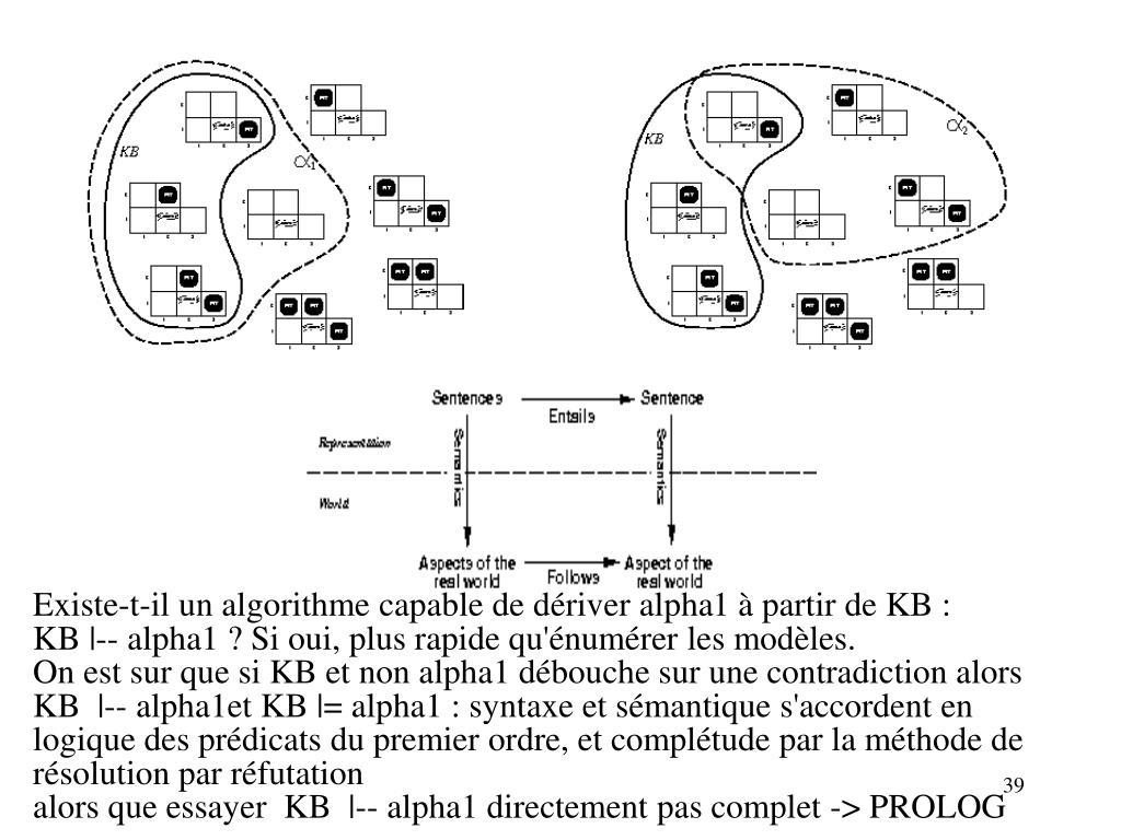 Existe-t-il un algorithme capable de dériver alpha1 à partir de KB :