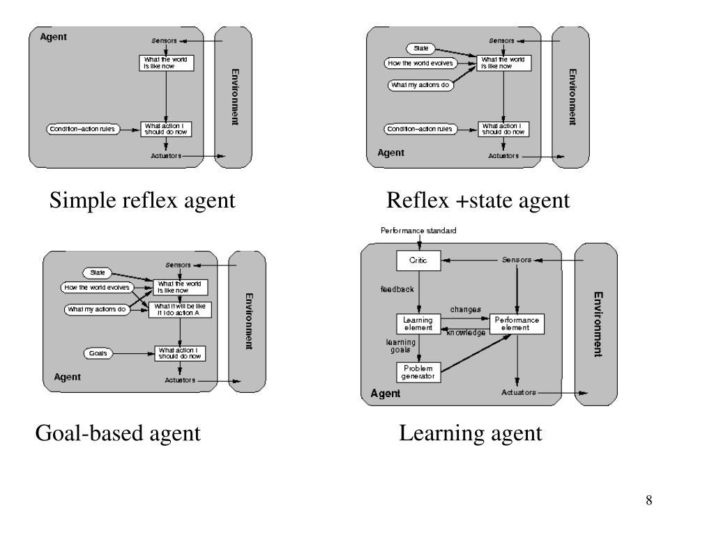 Simple reflex agent
