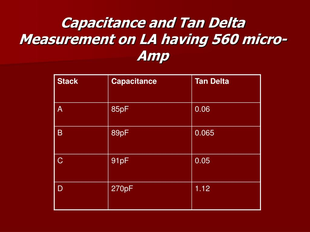 Capacitance and Tan Delta Measurement on LA having 560 micro-Amp