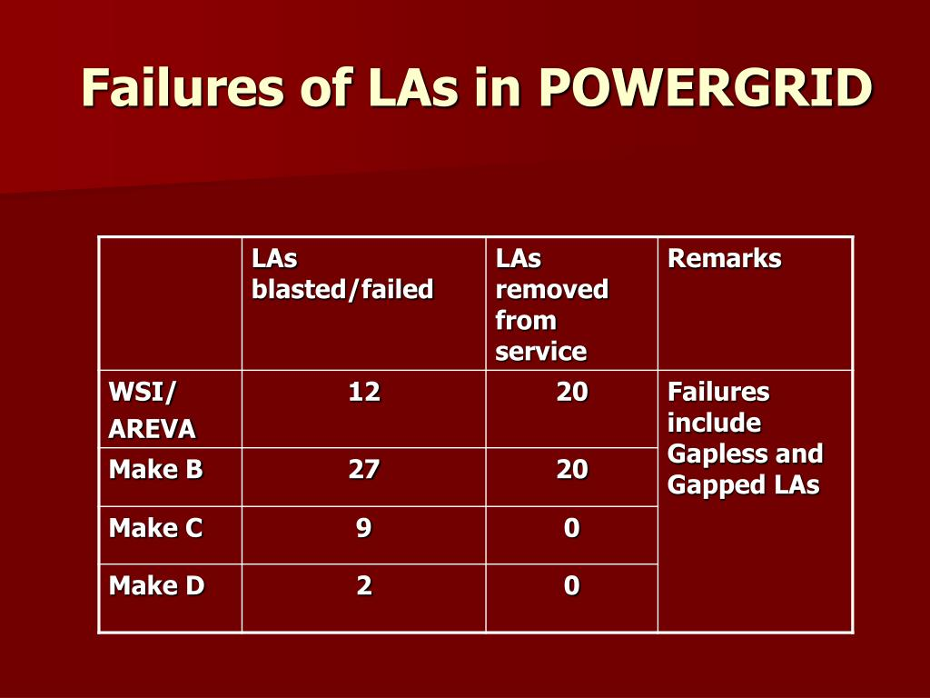 Failures of LAs in POWERGRID