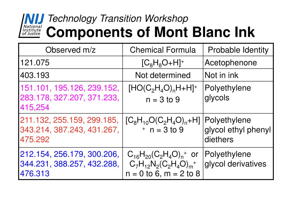 Components of Mont Blanc Ink