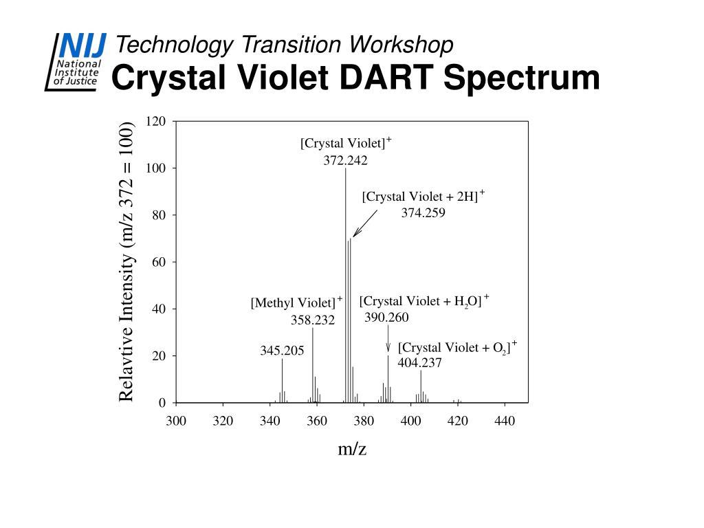 Crystal Violet DART Spectrum