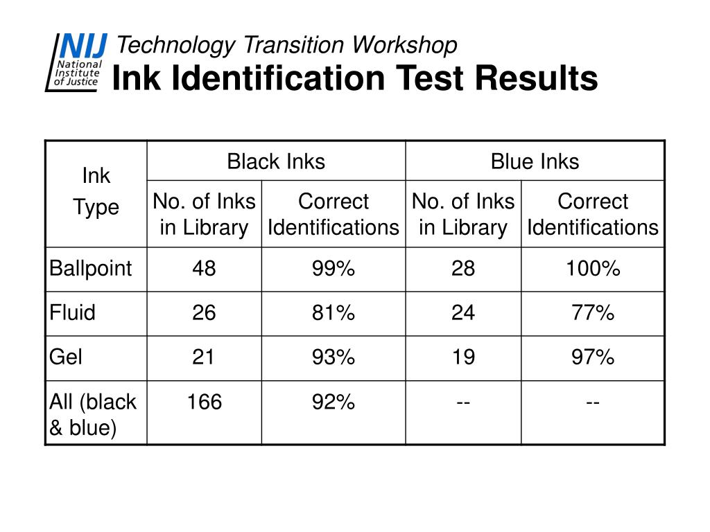 Ink Identification Test Results