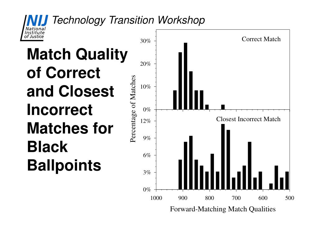Match Quality of Correct and Closest Incorrect Matches for Black Ballpoints