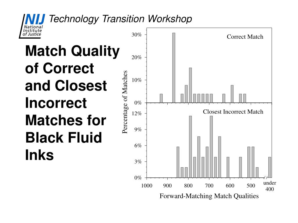 Match Quality of Correct and Closest Incorrect Matches for Black Fluid Inks