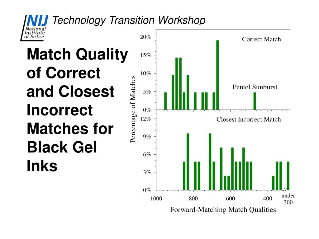 Match Quality of Correct and Closest Incorrect Matches for Black Gel Inks