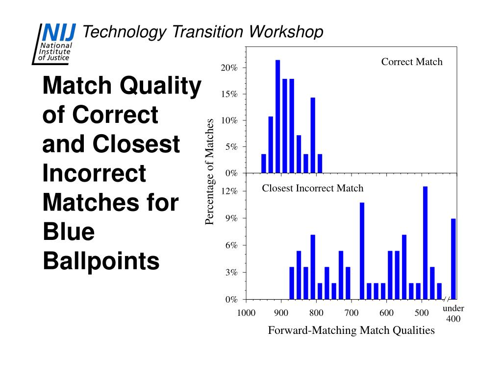 Match Quality of Correct and Closest Incorrect Matches for Blue Ballpoints