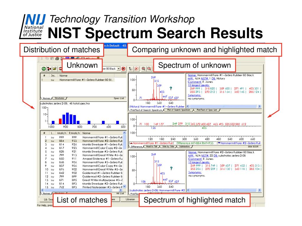 NIST Spectrum Search Results