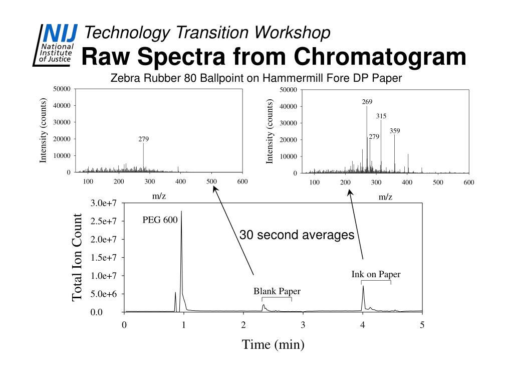 Raw Spectra from Chromatogram
