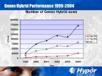 genex hybrid performance 1999 2004