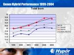 genex hybrid performance 1999 200418