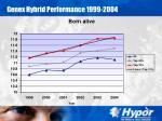 genex hybrid performance 1999 200419
