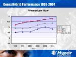 genex hybrid performance 1999 200420