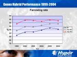 genex hybrid performance 1999 200422