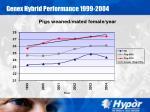 genex hybrid performance 1999 200423