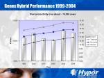 genex hybrid performance 1999 200424