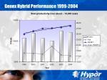 genex hybrid performance 1999 200425