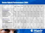 genex hybrid performance 2004