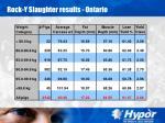 rock y slaughter results ontario