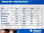synergy trial cutout pigs u o g